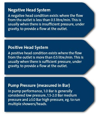 Shower Pump Basics Text