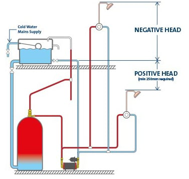 Shower Pump Basics diagram